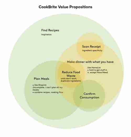 CookBrite Value Propositions