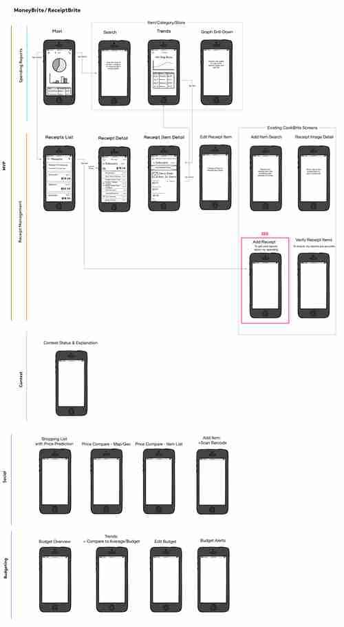 Receipt App Screens Map