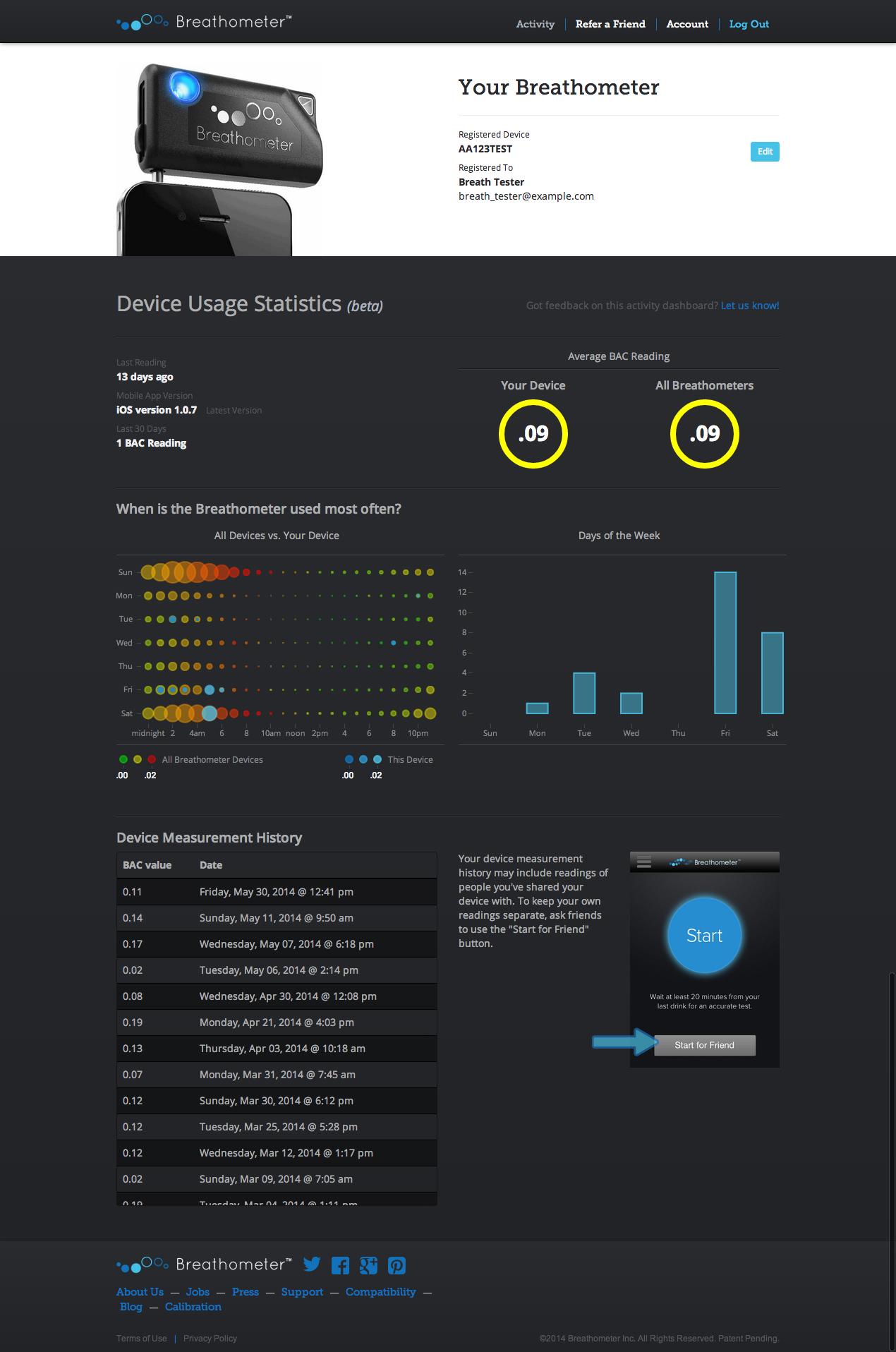 User Dashboard (Full Sized)