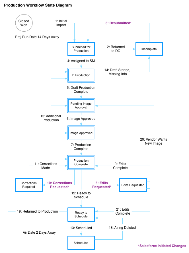 Production Workflow State Diagram